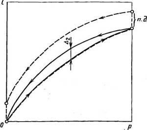 4.2. Упругие чувствительные элементы деформационных манометров (УЧЭ)