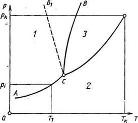 5.2. Косвенные методы, основанные на фазовых переходах