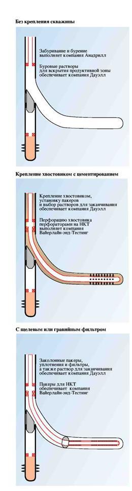Системы для забуривания нескольких боковых стволов